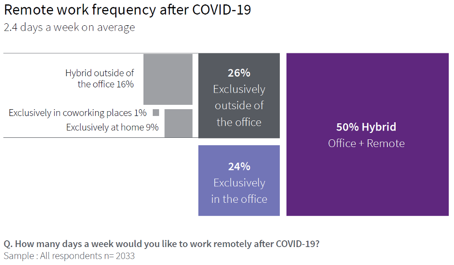 Remote work frequency after COVID-19