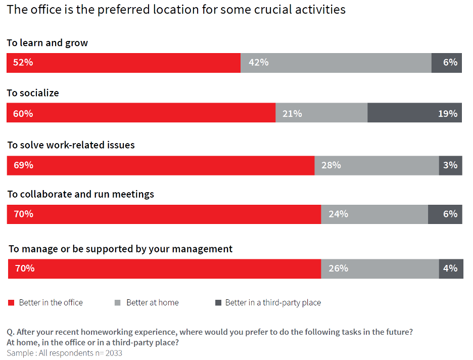 The office as preferred location - JLL