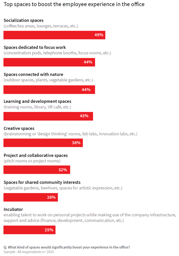 Top spaces to boost - JLL