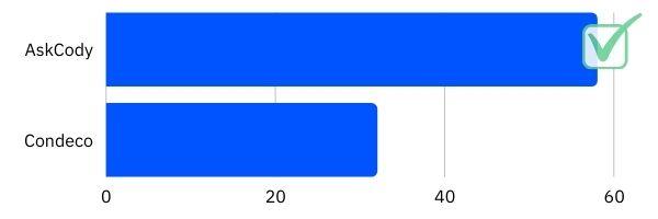 Condeco vs. AskCody - NPS