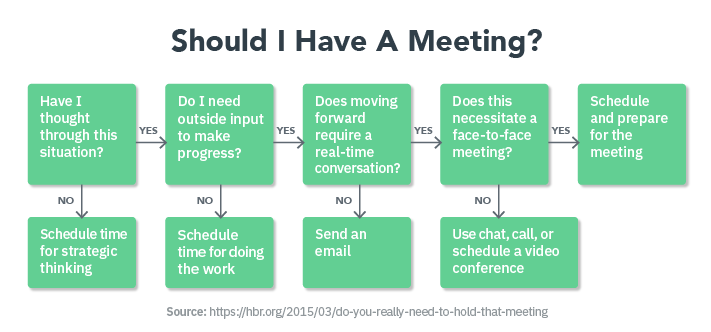 Do You Need Meeting Management Software?