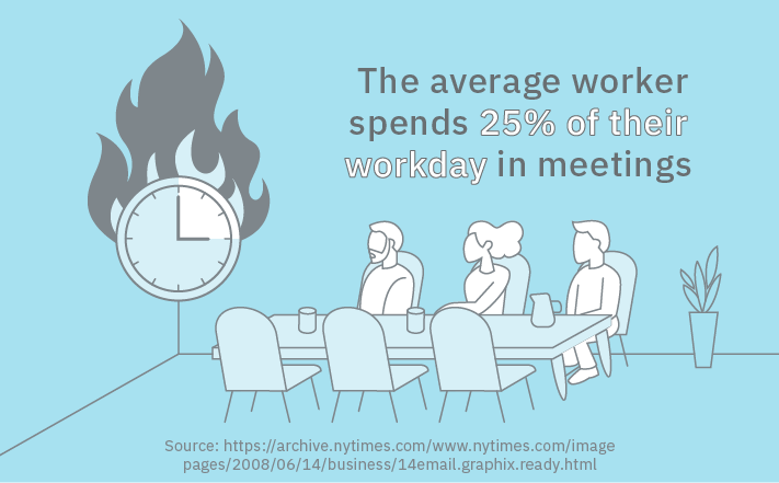 average worker spends 25% of their workday in meetings