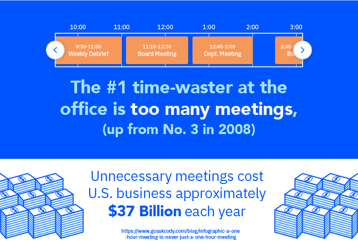 unnecessary meetings cost U.S. businesses $37 billion annually.