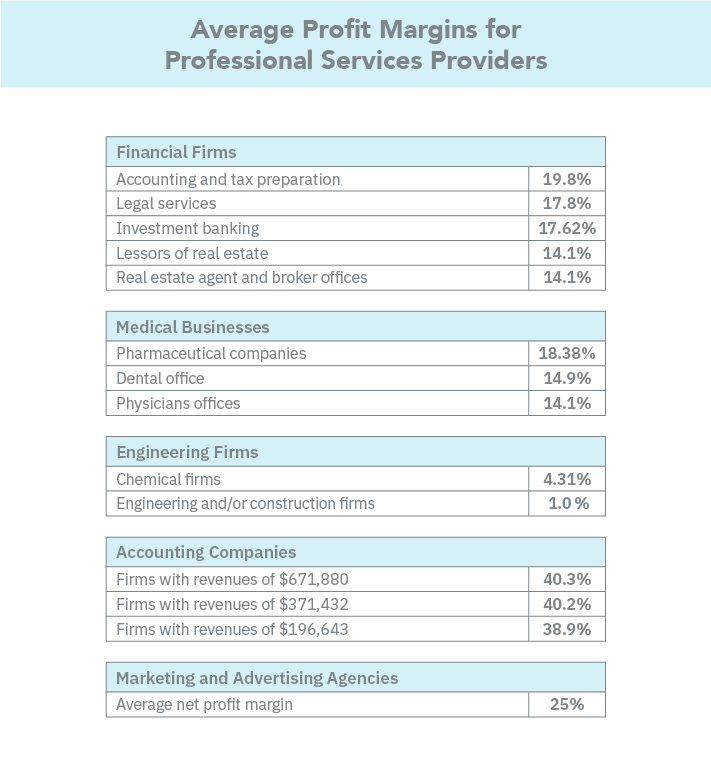 Average Profit Margin for professional services