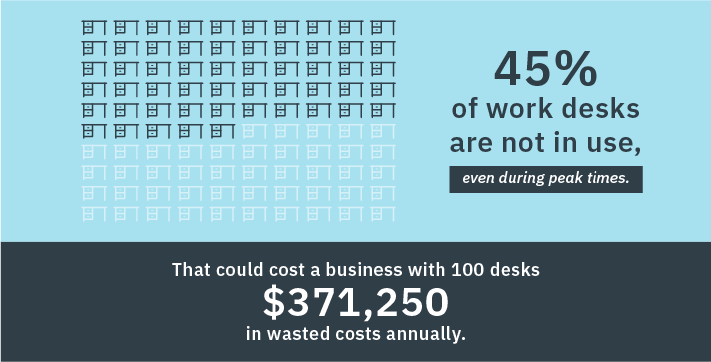 just 55% of desks are in use during peak hours