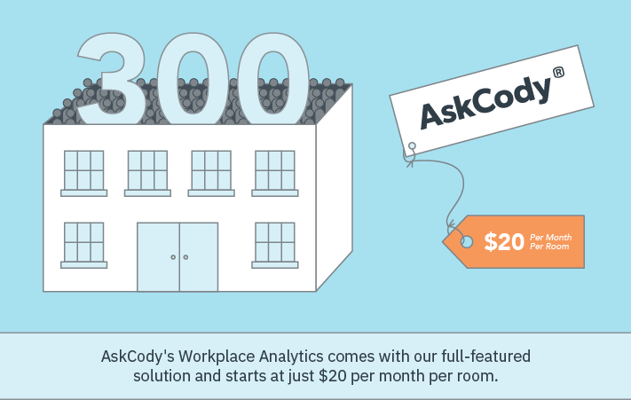 Workplace Analytics with AskCody Insights