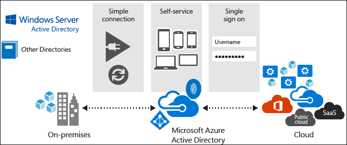 azure_active_directory_diagram_from_microsoft-1